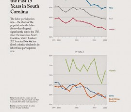 LIBERTYFND-labor-participation-rate-South-2BCarolina