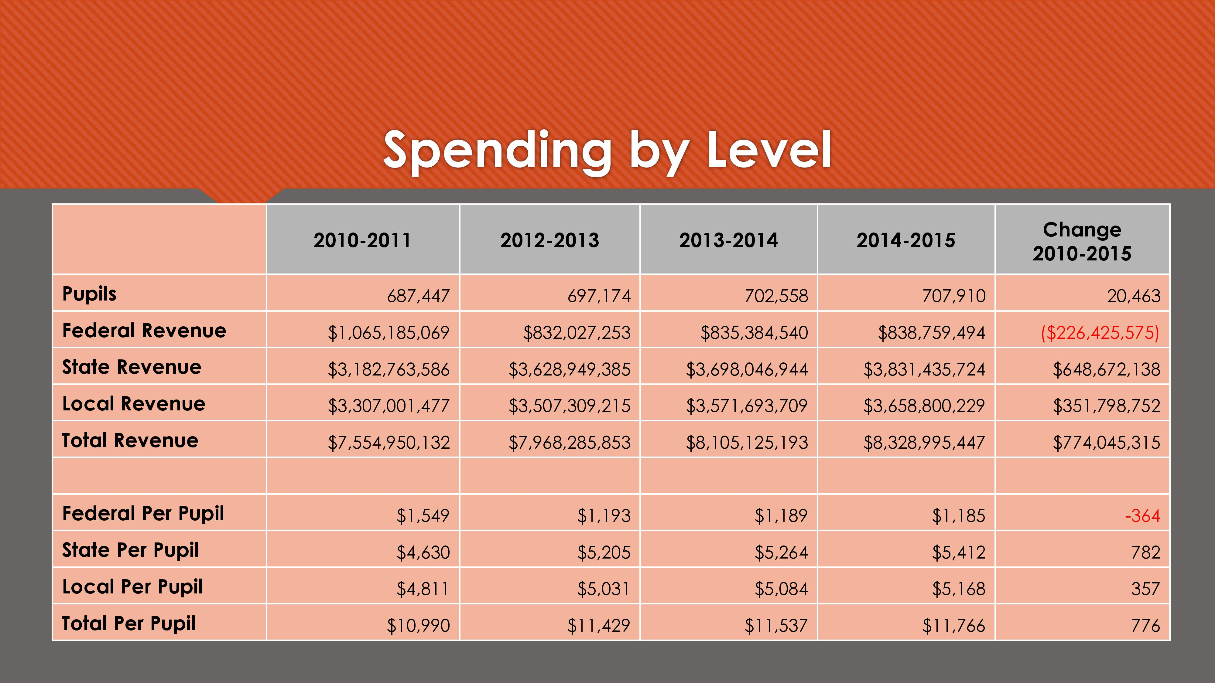 Spending by Level-page-001