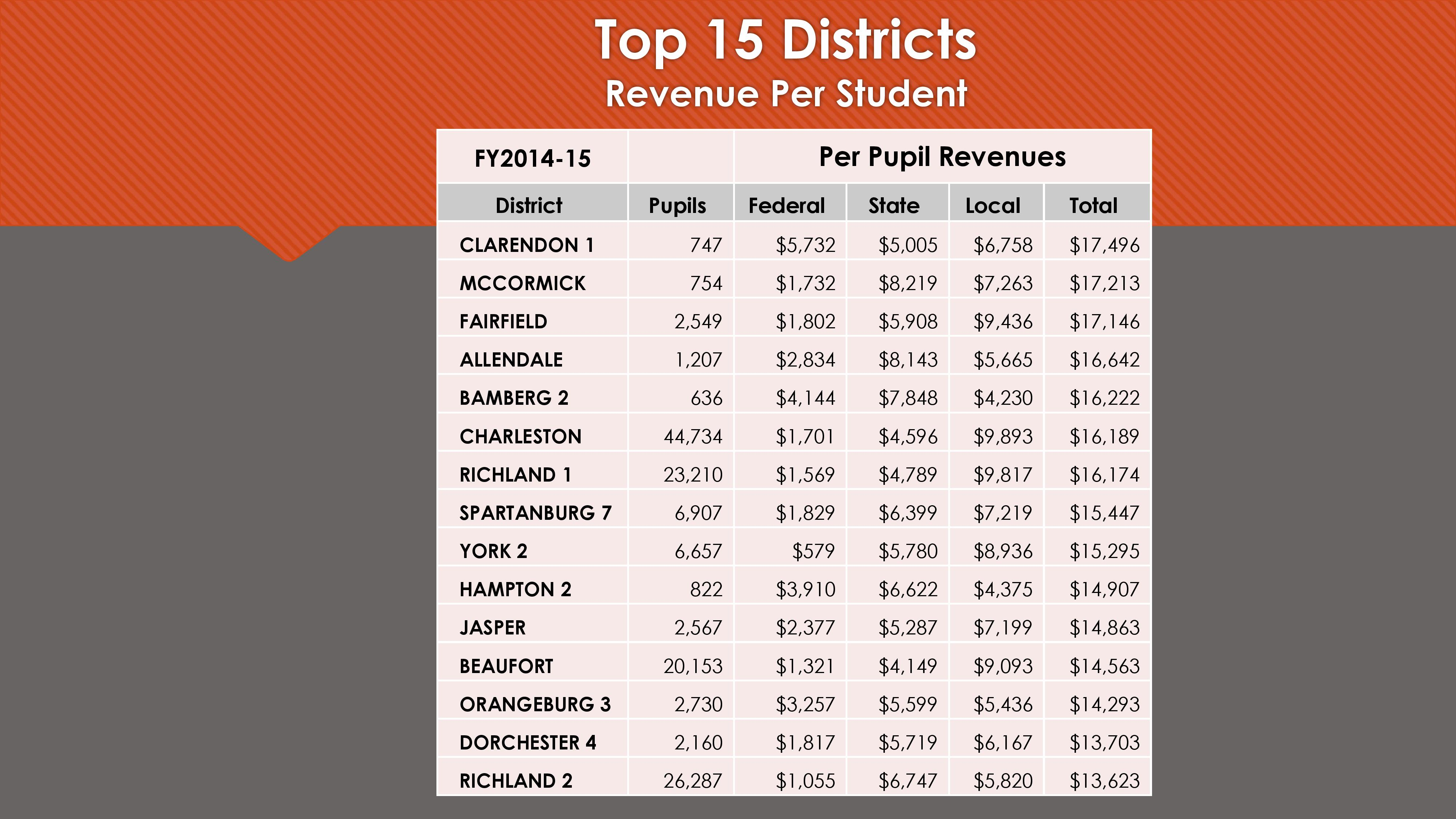 Top 15 Districts-page-001