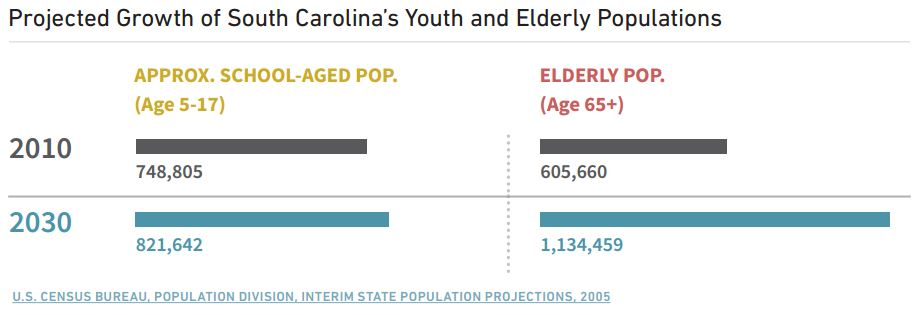 Projected-Growth-of-SC-youth-and-elderly