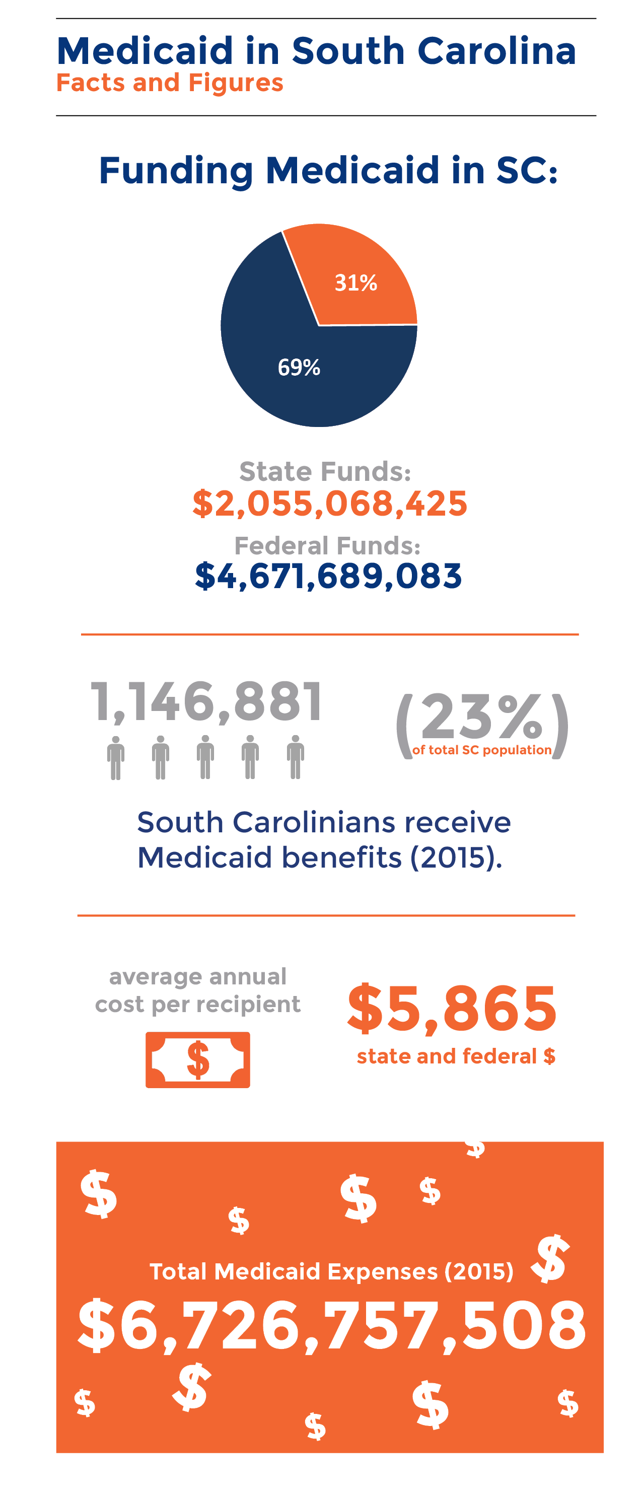 medicaid-by-the-numbers-infograph