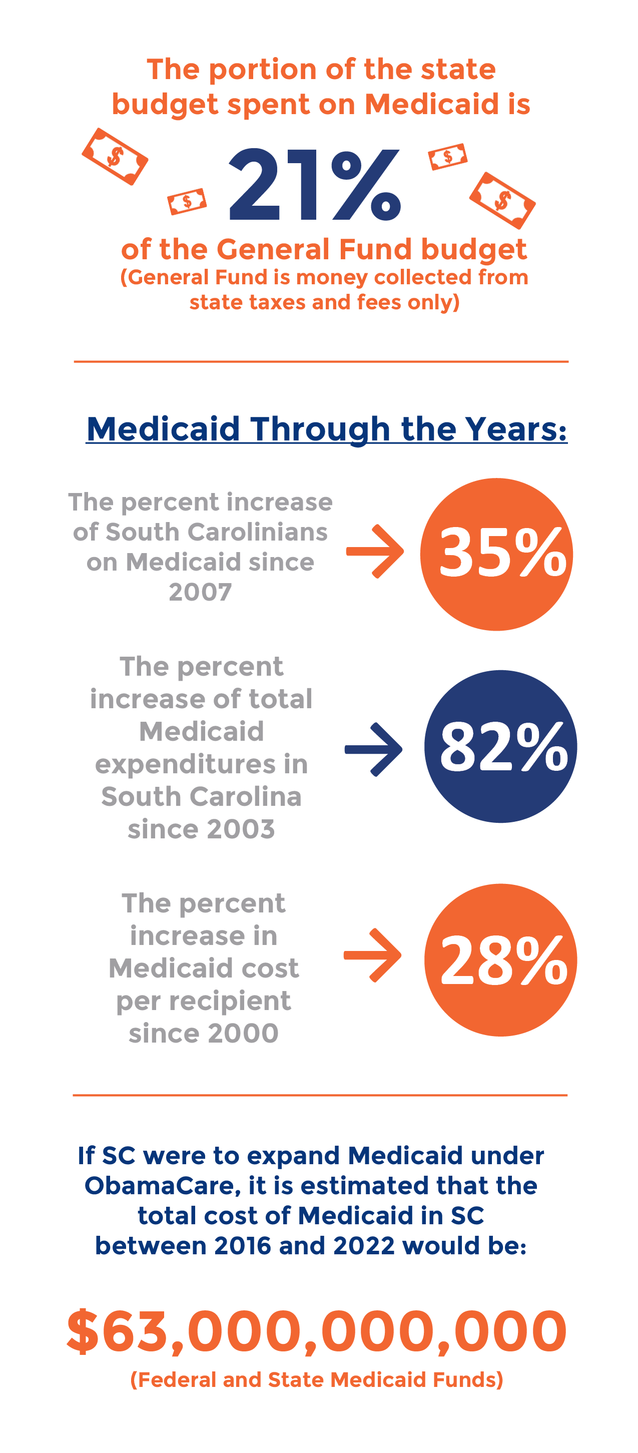 medicaid-by-the-numbers-infograph22