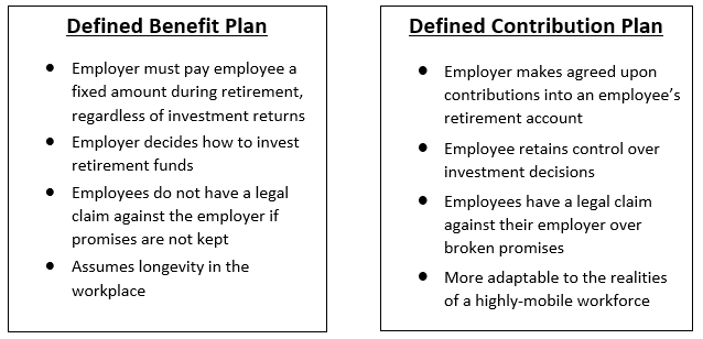 Advantages of combo Defined Benefit and Defined ... |Contribution Plan