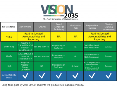 vision-2035