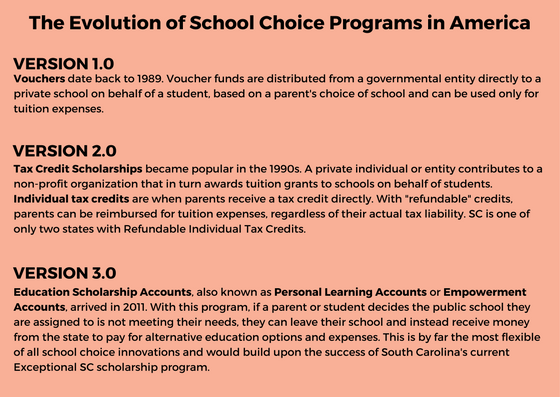 The Evolution of School Choice Programs in America