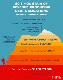 Graphic: SC's mountain of revenue-producing debt obligations (is mostly Santee Cooper)