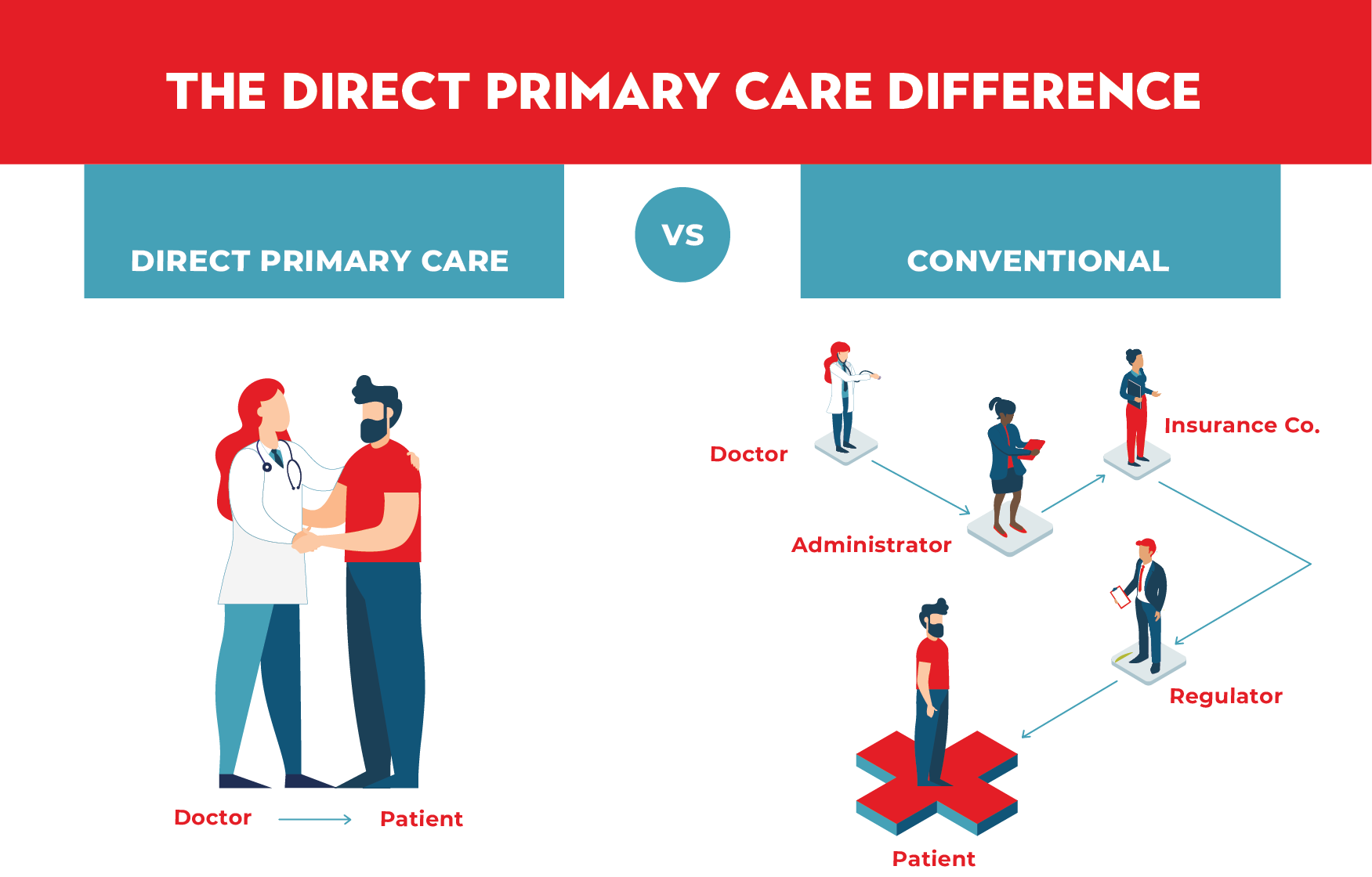 The Direct Primary Care Difference